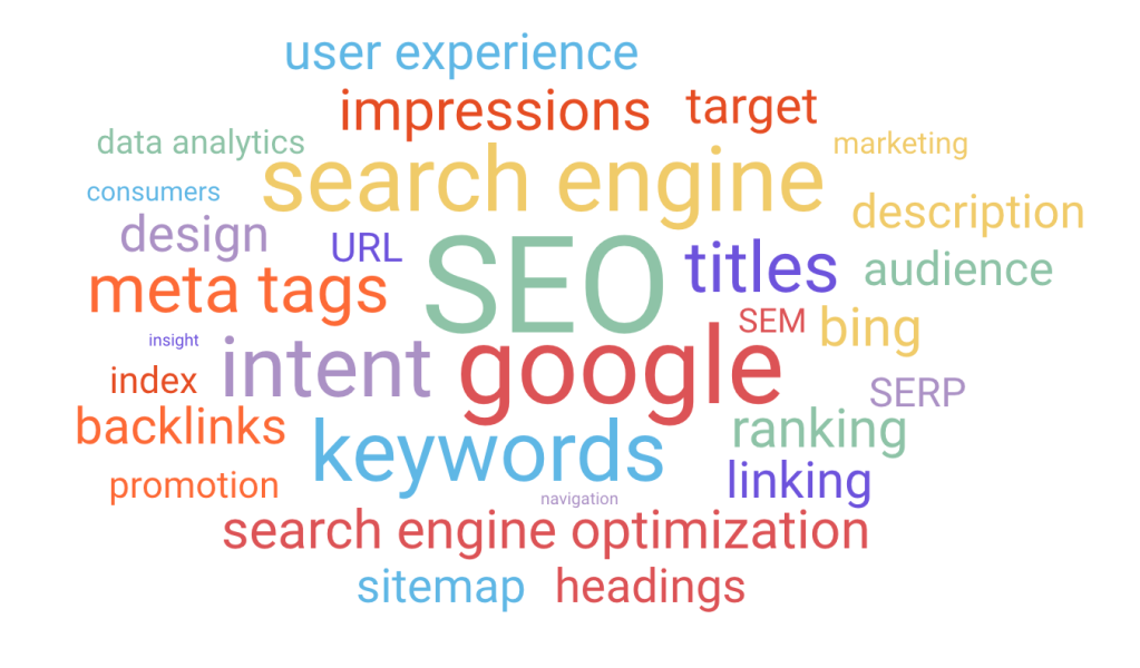 keyword research mapping